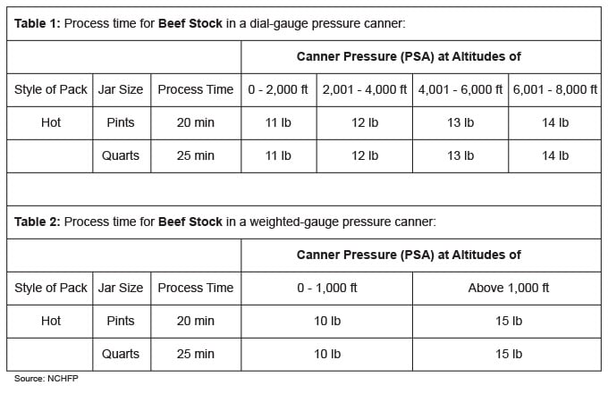 image of pressure canning processing time chart