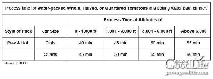 altitude adjustment chart